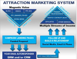attraction_marketing