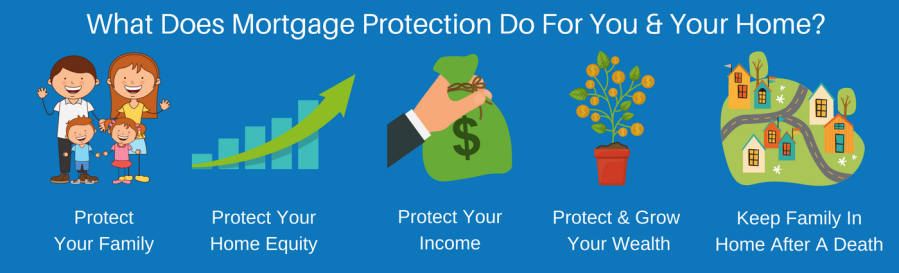 Mortgage-Protection-Does-For-You-Your-Home